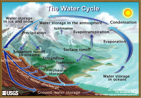 Are we ever going to run out of water?